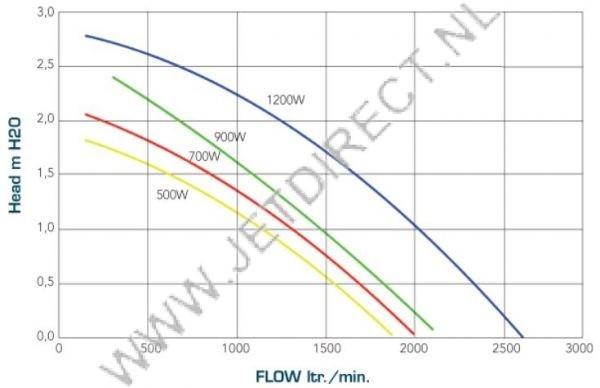 hydroair-genesis-flow